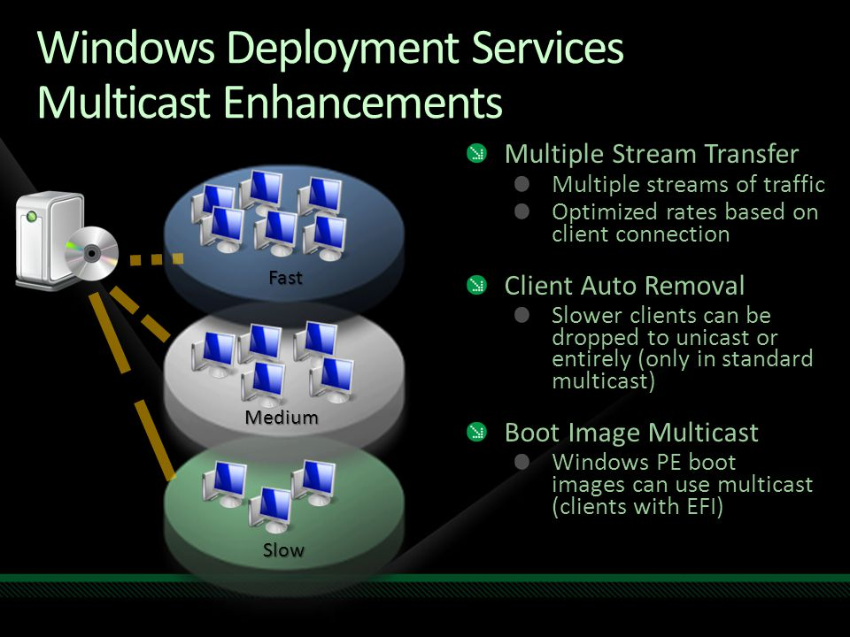 Windows Deployment Services Multicast Enhancements Multiple Stream Transfer Multiple streams of traffic Optimized rates based on client connection Cli