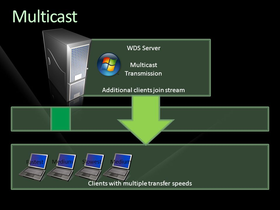 Clients with multiple transfer speeds WDS Server Multicast Transmission Additional clients join stream Multicast Fastest MediumSlowestMedium