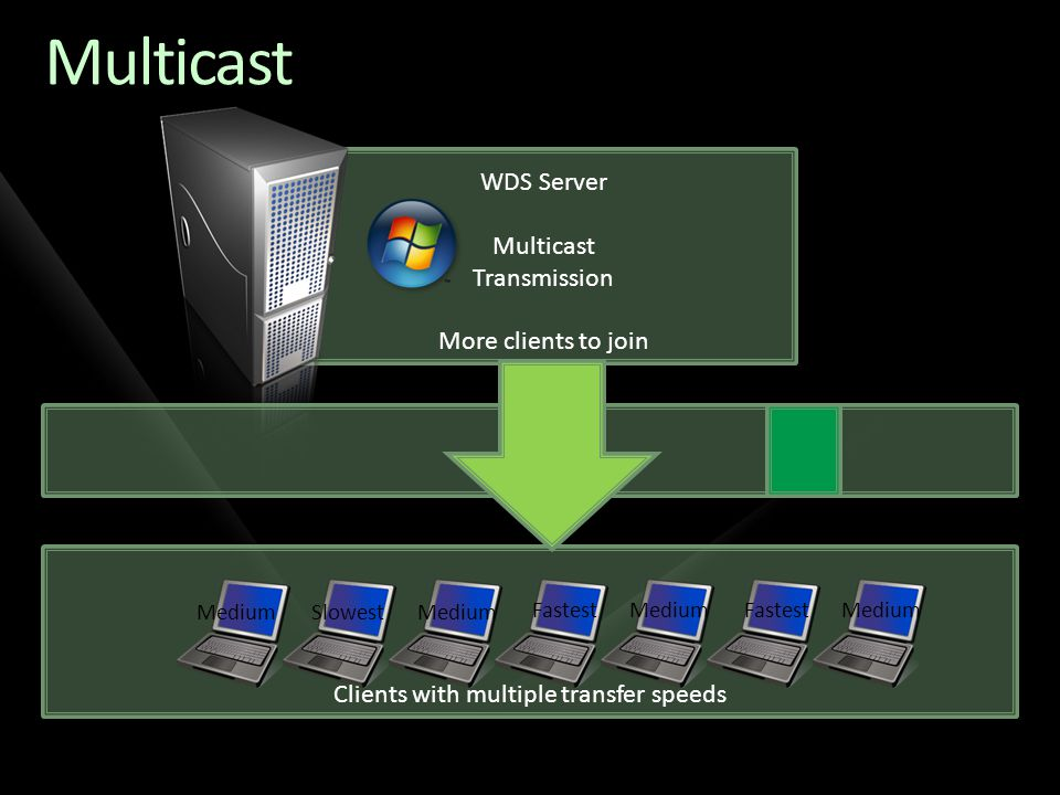 Clients with multiple transfer speeds WDS Server Multicast Transmission More clients to join Multicast Fastest MediumSlowestMedium Fastest Medium