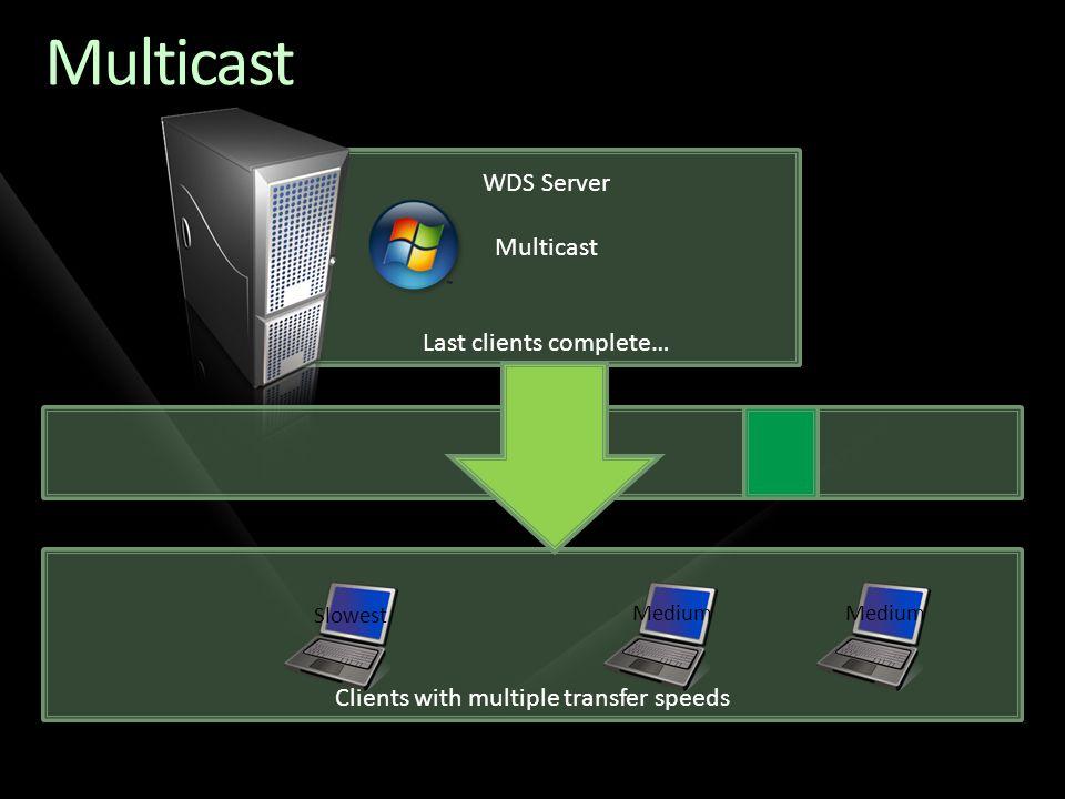 Clients with multiple transfer speeds WDS Server Multicast Last clients complete… Multicast Medium Slowest