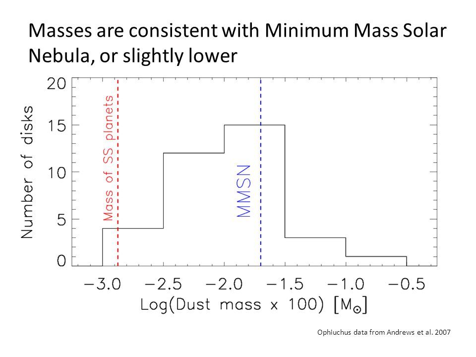 Masses are consistent with Minimum Mass Solar Nebula, or slightly lower Ophiuchus data from Andrews et al.