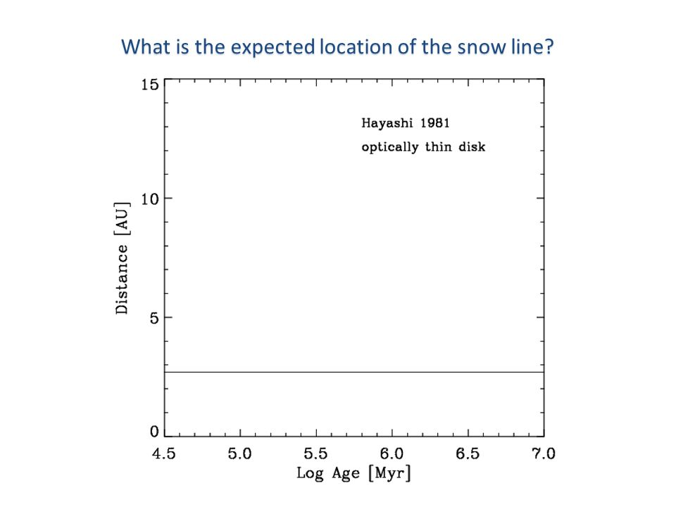 What is the expected location of the snow line