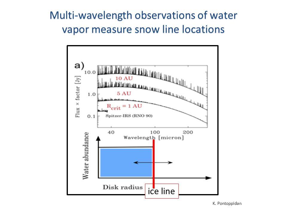 Multi-wavelength observations of water vapor measure snow line locations ice line K. Pontoppidan