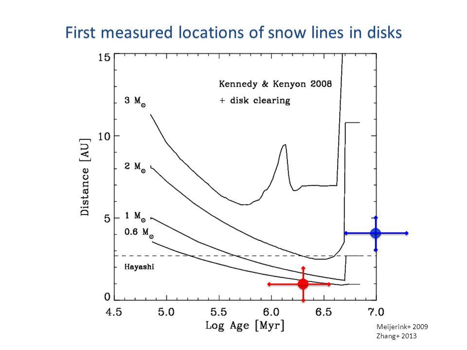 First measured locations of snow lines in disks Meijerink+ 2009 Zhang+ 2013