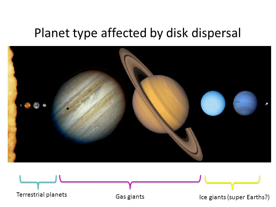 Gas giants Terrestrial planets Ice giants (super Earths ) Planet type affected by disk dispersal