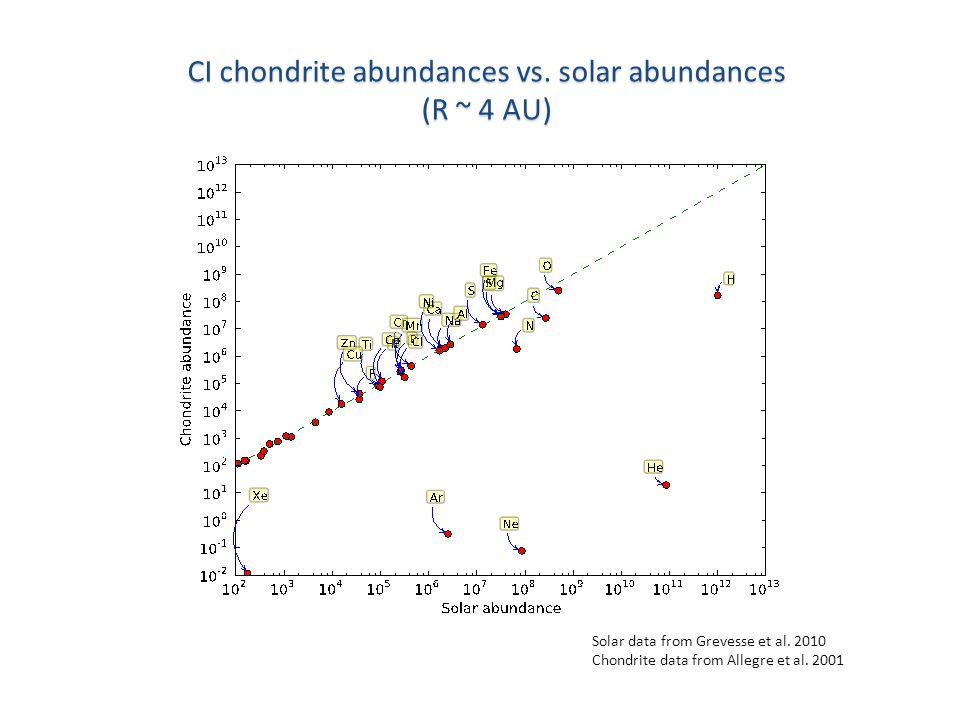 Solar data from Grevesse et al. 2010 Chondrite data from Allegre et al.