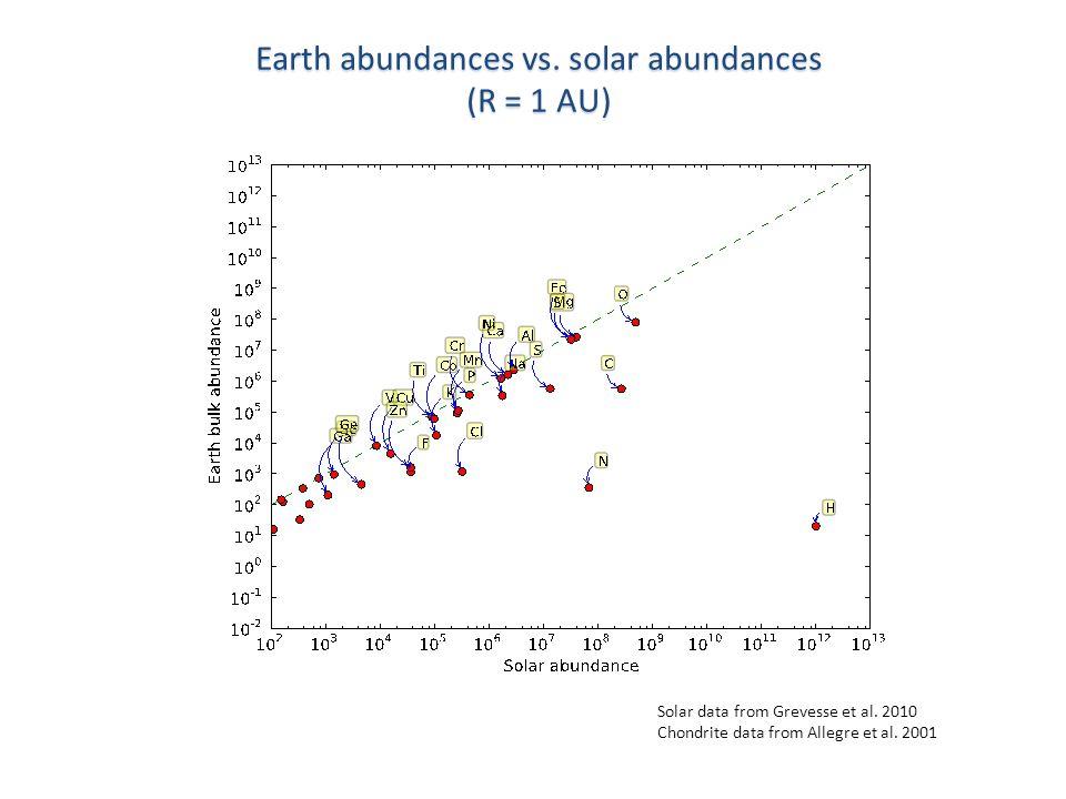 Earth abundances vs. solar abundances (R = 1 AU) Solar data from Grevesse et al.