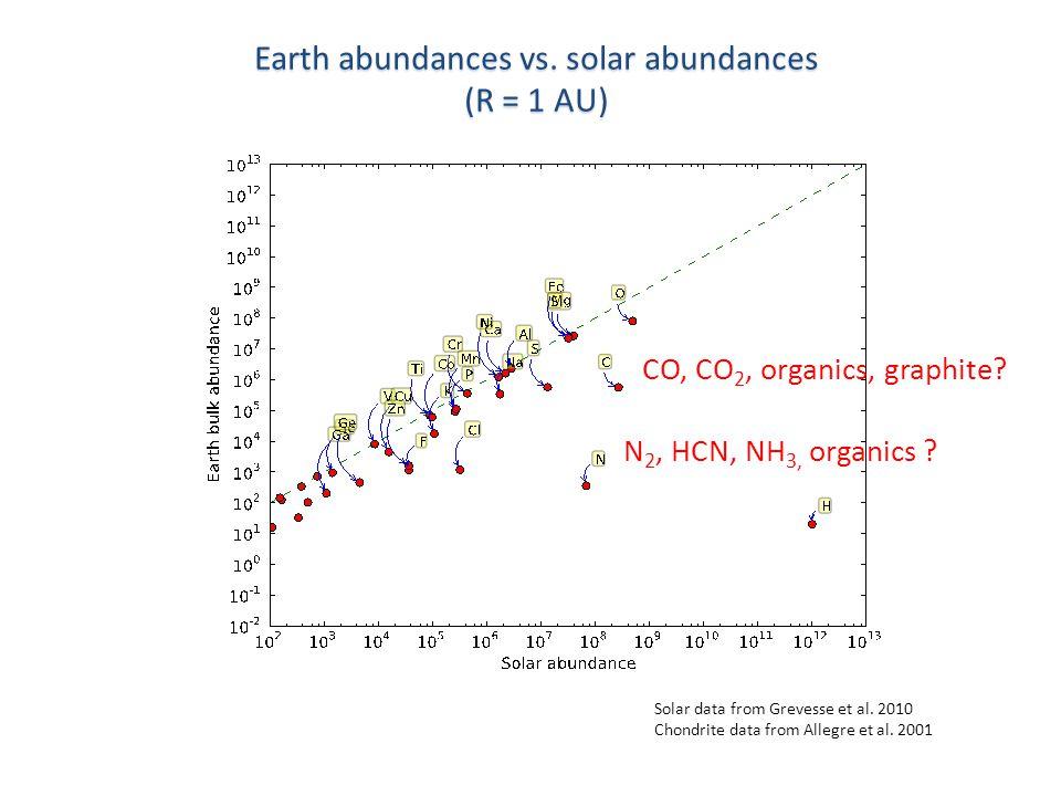 N 2, HCN, NH 3, organics . CO, CO 2, organics, graphite.