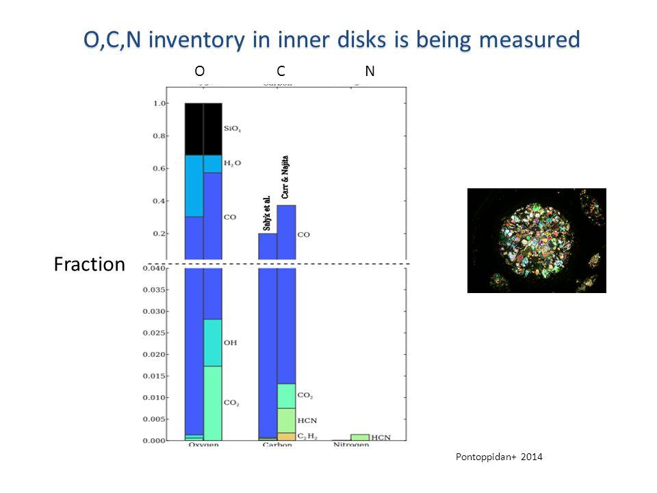 O,C,N inventory in inner disks is being measured Pontoppidan+ 2014 O C N Fraction