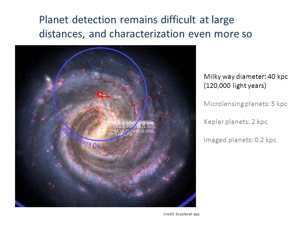 Milky way diameter: 40 kpc (120,000 light years) Microlensing planets: 5 kpc Kepler planets: 2 kpc Imaged planets: 0.2 kpc Credit: Exoplanet app Planet detection remains difficult at large distances, and characterization even more so