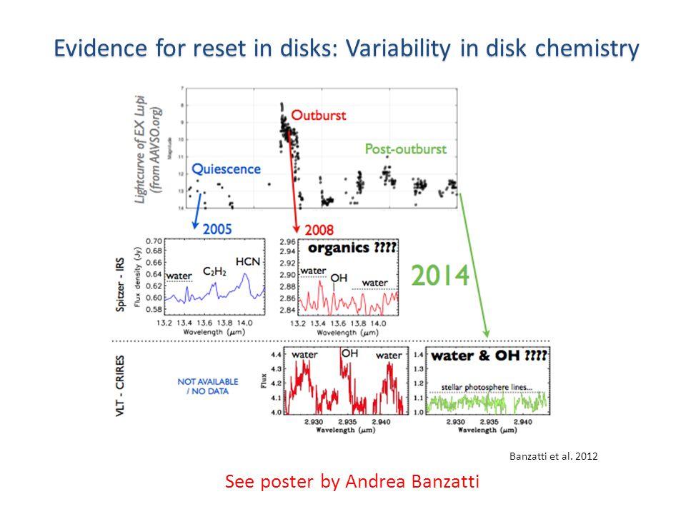 Evidence for reset in disks: Variability in disk chemistry Banzatti et al.