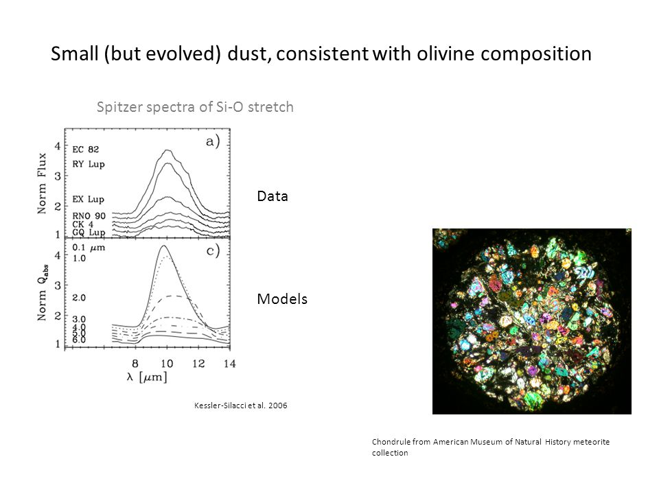 Small (but evolved) dust, consistent with olivine composition Spitzer spectra of Si-O stretch Chondrule from American Museum of Natural History meteorite collection Kessler-Silacci et al.