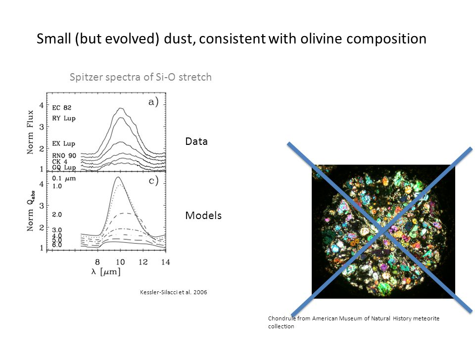 Small (but evolved) dust, consistent with olivine composition Chondrule from American Museum of Natural History meteorite collection Spitzer spectra of Si-O stretch Kessler-Silacci et al.