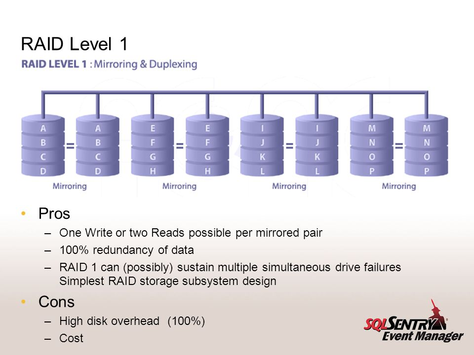 RAID Level 1 Pros –One Write or two Reads possible per mirrored pair –100% redundancy of data –RAID 1 can (possibly) sustain multiple simultaneous dri