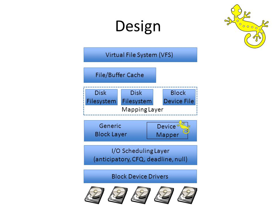 Design Virtual File System (VFS) File/Buffer Cache Mapping Layer Disk Filesystem Block Device File Disk Filesystem Generic Block Layer Device Mapper I/O Scheduling Layer (anticipatory, CFQ, deadline, null) Block Device Drivers