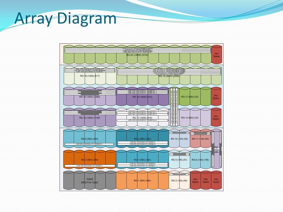 Array Diagram