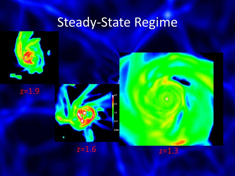 Steady-State Regime z=1.9 z=1.6 z=1.3