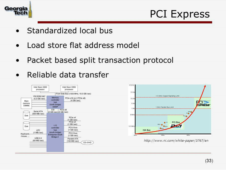 (33) PCI Express Standardized local bus Load store flat address model Packet based split transaction protocol Reliable data transfer http://www.ni.com