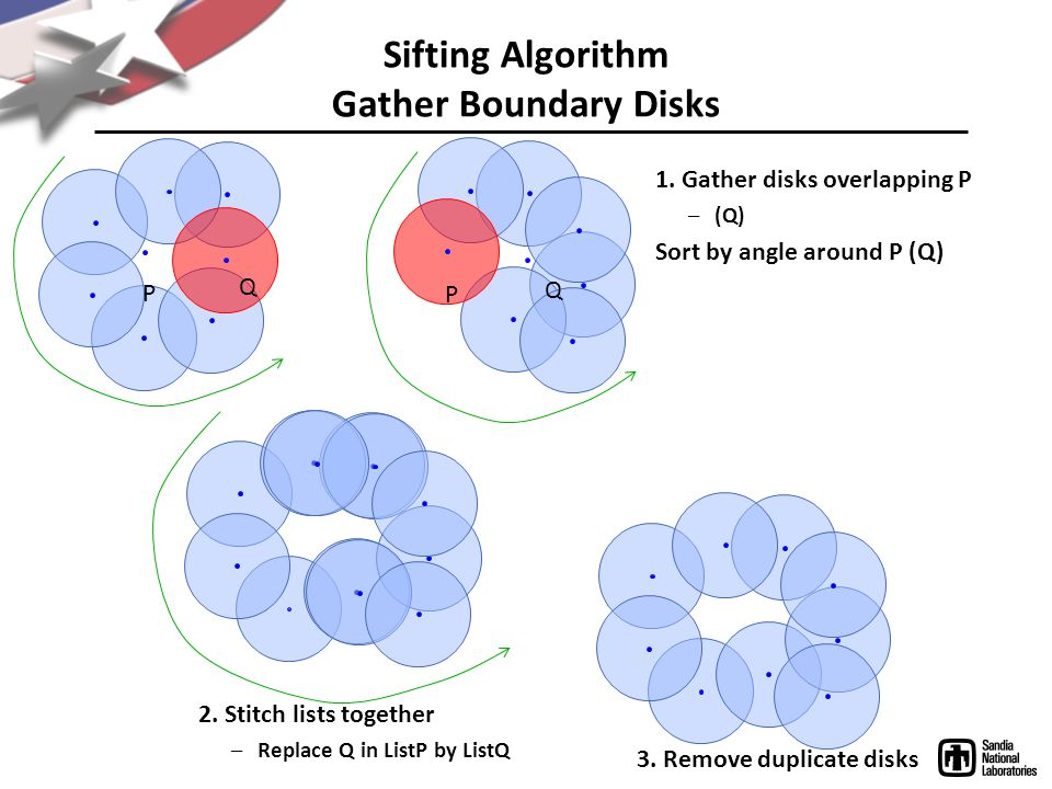 Sifting Algorithm Gather Boundary Disks 1.