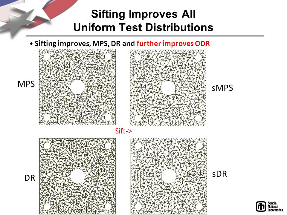 Sift-> Sifting Improves All Uniform Test Distributions Sifting improves, MPS, DR and further improves ODR DR sDR MPS sMPS