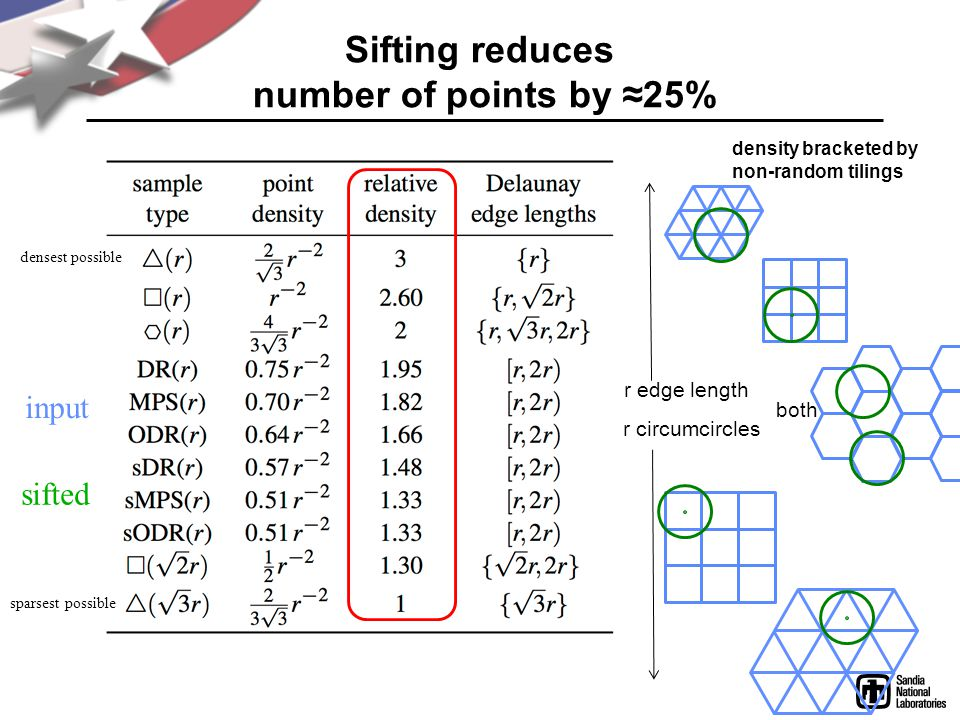 Sifting reduces number of points by 25% density bracketed by non-random tilings input sifted r edge length r circumcircles both densest possible sparsest possible