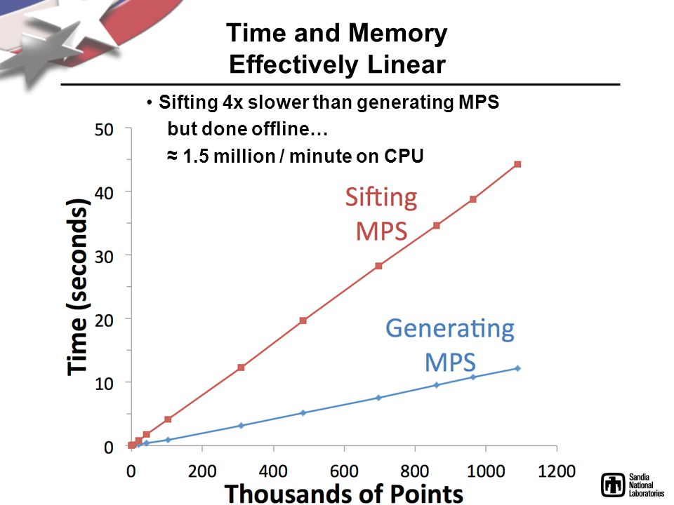 Time and Memory Effectively Linear Sifting 4x slower than generating MPS but done offline… 1.5 million / minute on CPU