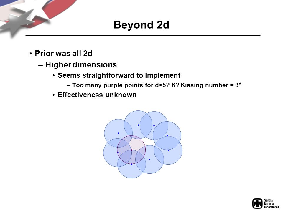 Beyond 2d Prior was all 2d –Higher dimensions Seems straightforward to implement –Too many purple points for d>5? 6? Kissing number 3 d Effectiveness