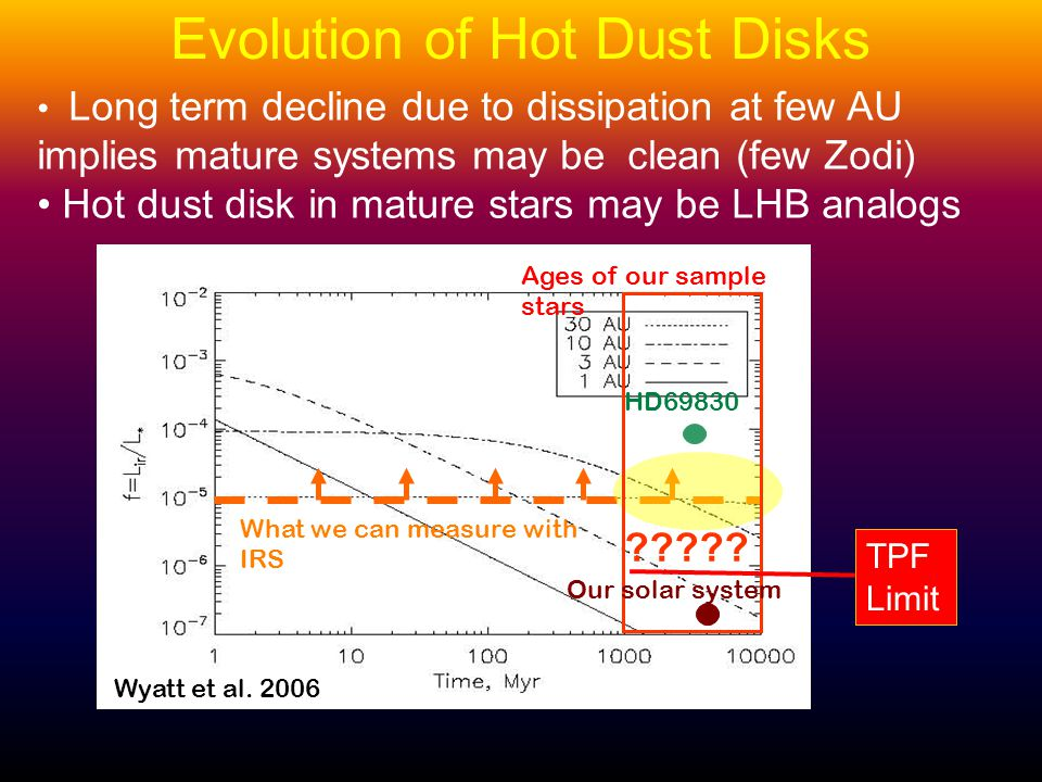 Evolution of Hot Dust Disks Long term decline due to dissipation at few AU implies mature systems may be clean (few Zodi) Hot dust disk in mature stars may be LHB analogs Wyatt et al.