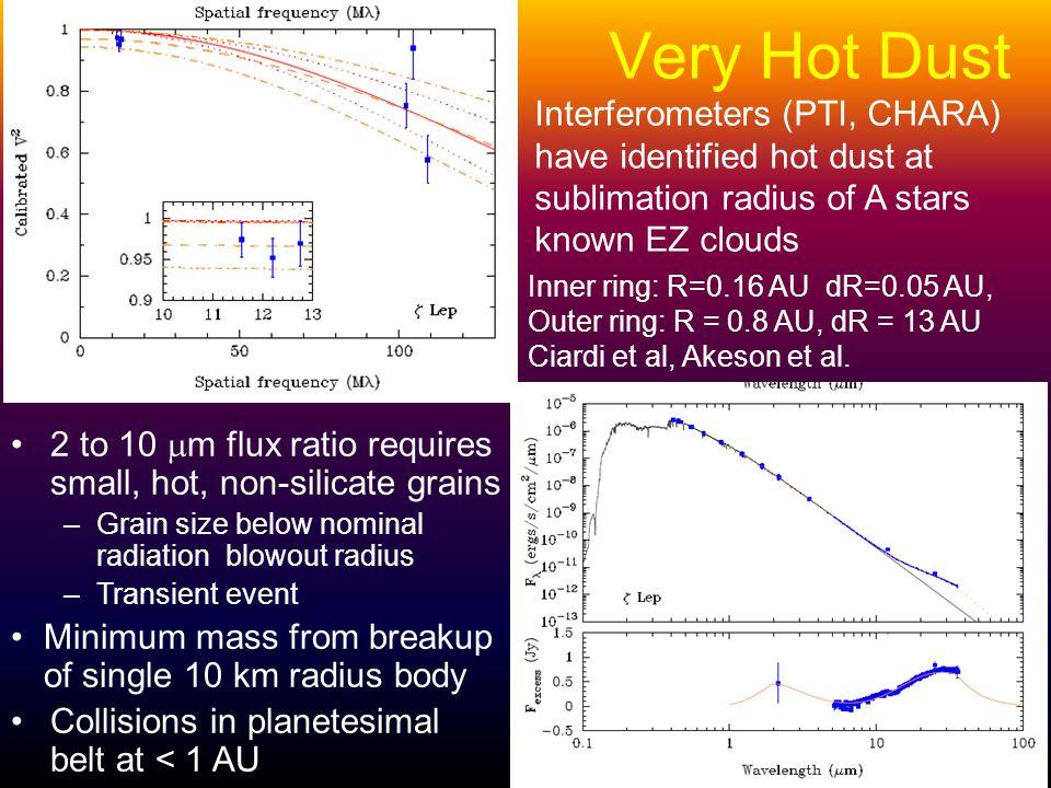 Very Hot Dust Inner ring: R=0.16 AU dR=0.05 AU, Outer ring: R = 0.8 AU, dR = 13 AU Ciardi et al, Akeson et al.