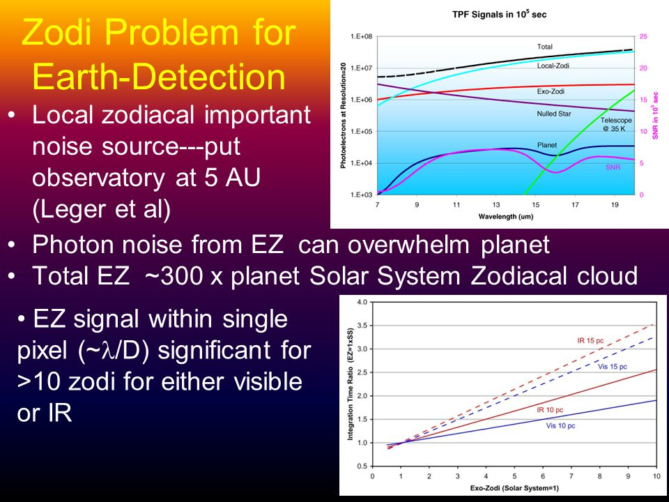 Zodi Problem for Earth-Detection Local zodiacal important noise source---put observatory at 5 AU (Leger et al) Photon noise from EZ can overwhelm planet Total EZ ~300 x planet Solar System Zodiacal cloud EZ signal within single pixel (~ /D) significant for >10 zodi for either visible or IR