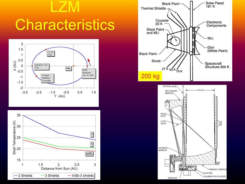LZM Characteristics 200 kg