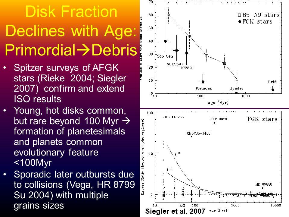 Disk Fraction Declines with Age: Primordial Debris Siegler et al.