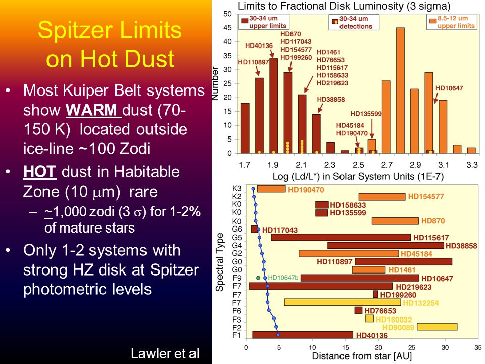 Spitzer Limits on Hot Dust Most Kuiper Belt systems show WARM dust (70- 150 K) located outside ice-line ~100 Zodi HOT dust in Habitable Zone (10 m) rare –~1,000 zodi (3 ) for 1-2% of mature stars Only 1-2 systems with strong HZ disk at Spitzer photometric levels Lawler et al 2009 Lawler et al
