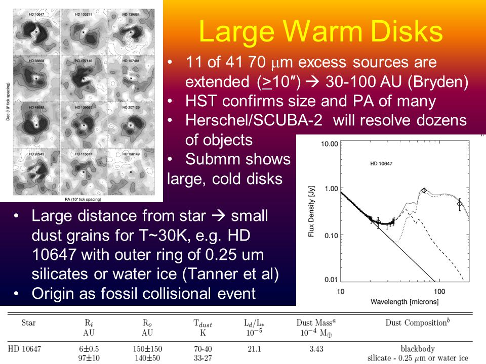 Large Warm Disks 11 of m excess sources are extended (>10) AU (Bryden) HST confirms size and PA of many Herschel/SCUBA-2 will resolve dozens of objects Submm shows large, cold disks Large distance from star small dust grains for T~30K, e.g.