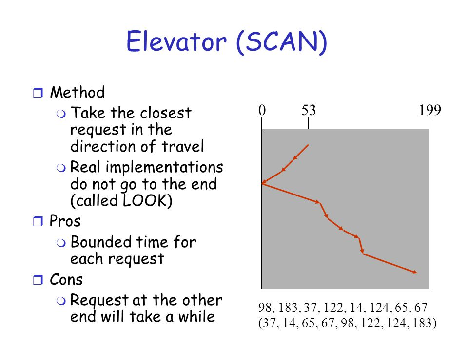 Elevator (SCAN) r Method m Take the closest request in the direction of travel m Real implementations do not go to the end (called LOOK) r Pros m Bounded time for each request r Cons m Request at the other end will take a while 0199 98, 183, 37, 122, 14, 124, 65, 67 (37, 14, 65, 67, 98, 122, 124, 183) 53