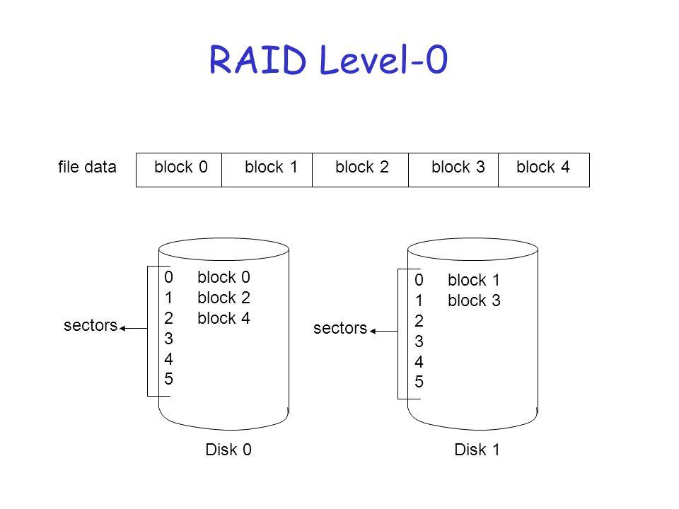 RAID Level-0 file datablock 1block 0block 2block 3block 4 Disk 0Disk 1 0 block 0 1 block 2 2 block 4 3 4 5 sectors 0 block 1 1 block 3 2 3 4 5 sectors