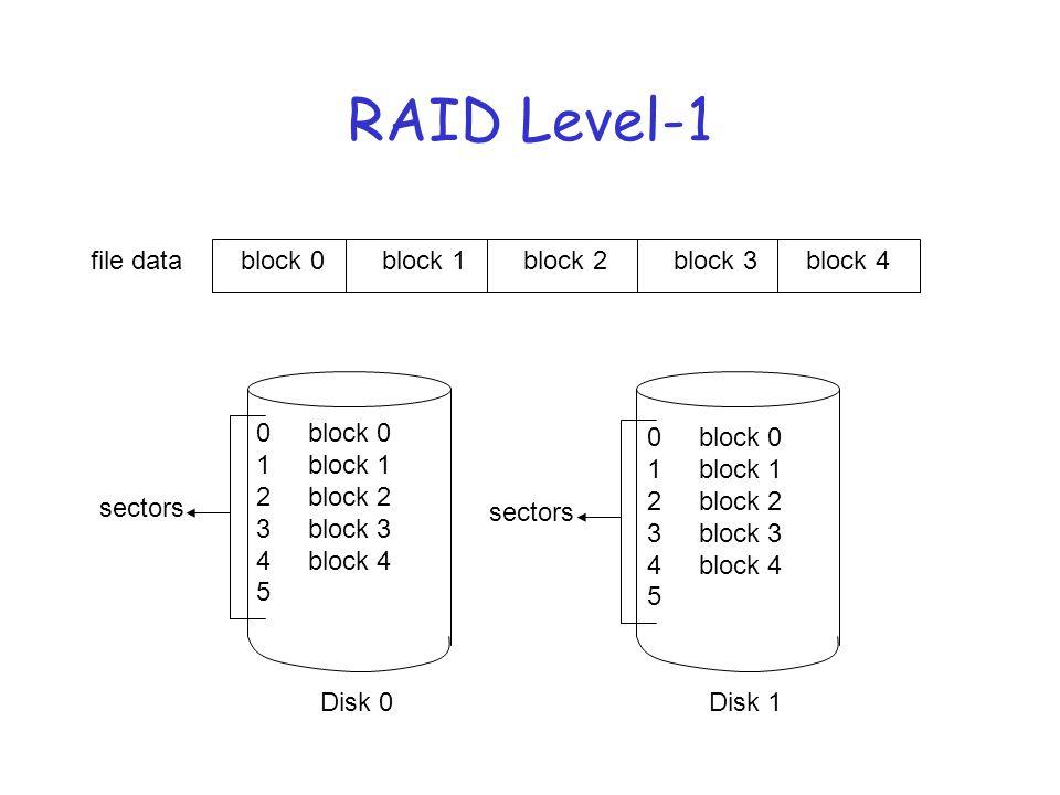 RAID Level-1 file datablock 1block 0block 2block 3block 4 Disk 0Disk 1 0 block 0 1 block 1 2 block 2 3 block 3 4 block 4 5 sectors 0 block 0 1 block 1 2 block 2 3 block 3 4 block 4 5 sectors