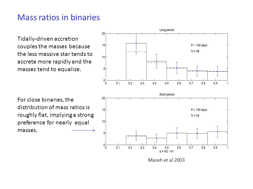 Mass ratios in binaries Tidally-driven accretion couples the masses because the less massive star tends to accrete more rapidly and the masses tend to