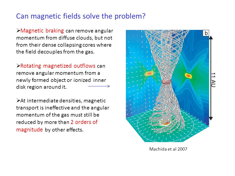 The standard model Some problems: Most of the angular momentum goes into an accretion disk in which it is transported outward by an assumed intrinsic disk viscosity.