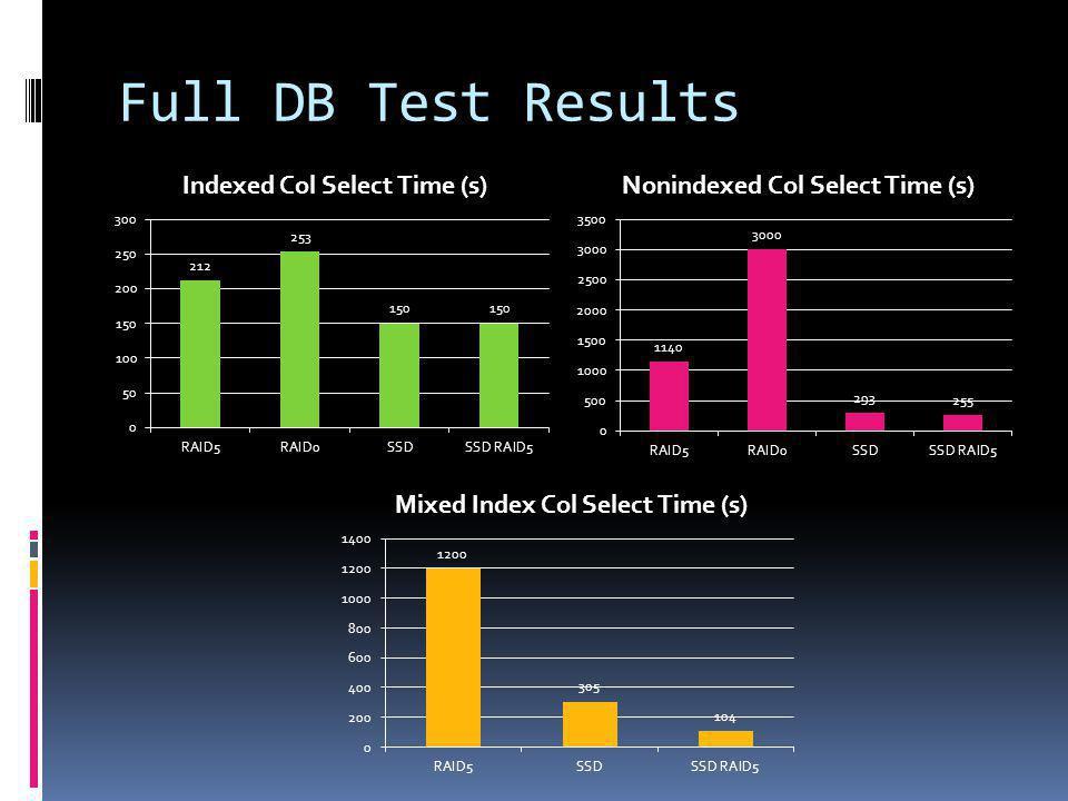 Full DB Test Results