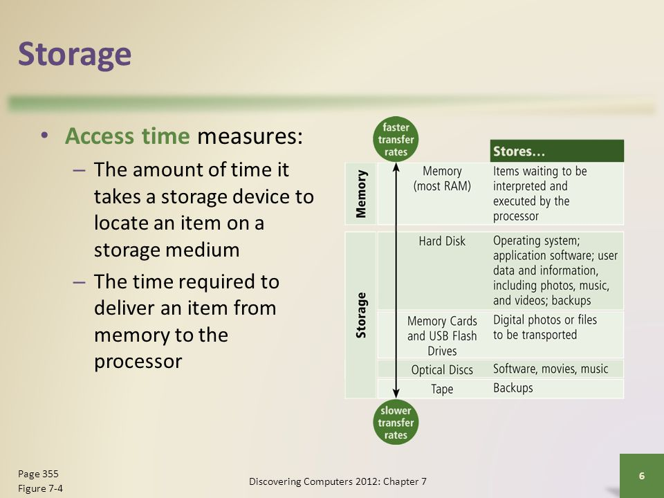 Storage Access time measures: – The amount of time it takes a storage device to locate an item on a storage medium – The time required to deliver an item from memory to the processor Discovering Computers 2012: Chapter 7 6 Page 355 Figure 7-4