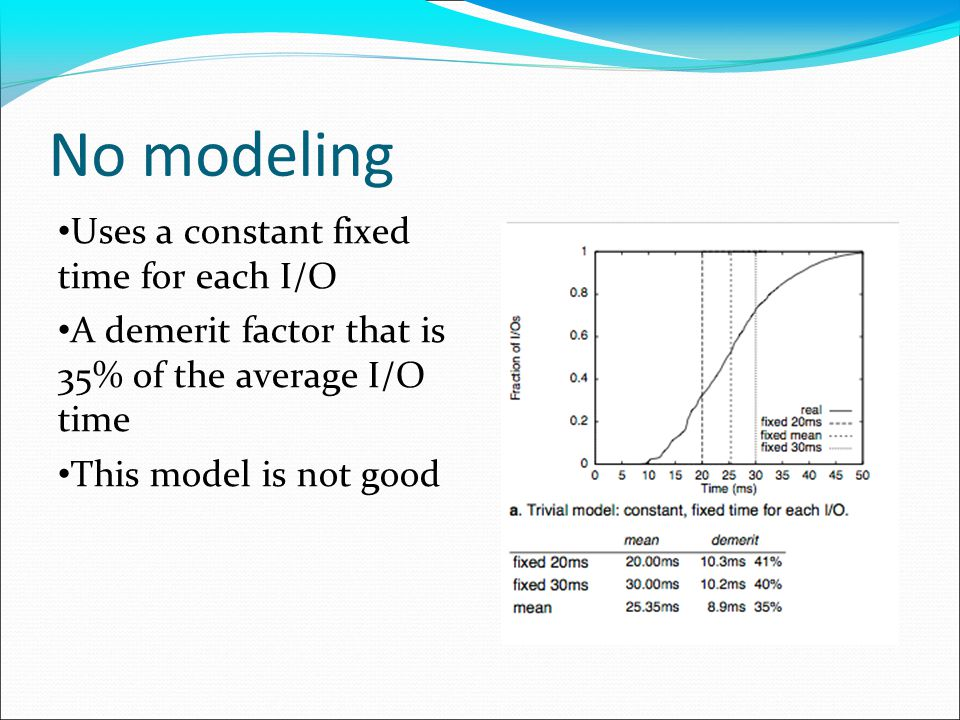 No modeling Uses a constant fixed time for each I/O A demerit factor that is 35% of the average I/O time This model is not good