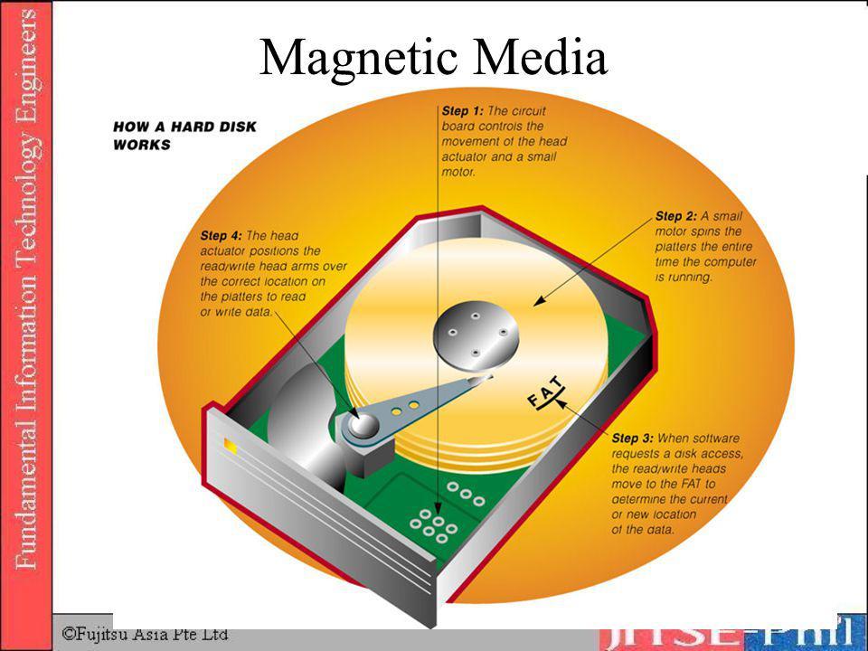 Inside Hard disk