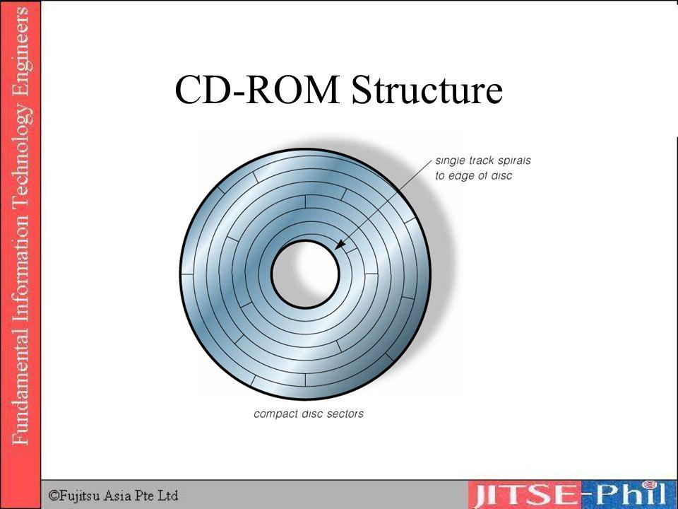 CD-ROM Structure