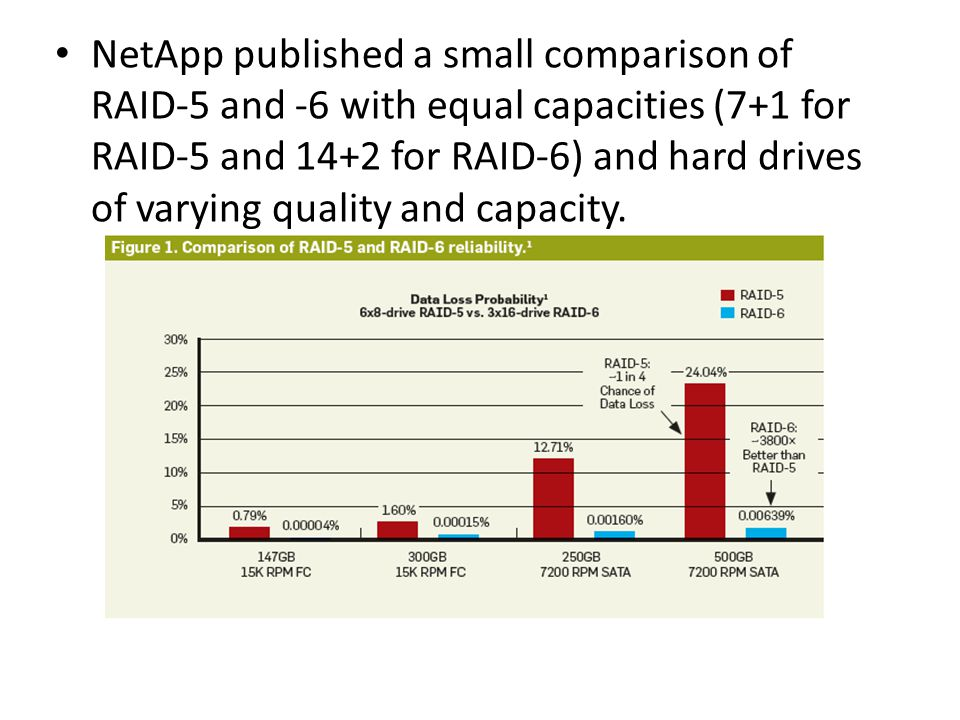 NetApp published a small comparison of RAID-5 and -6 with equal capacities (7+1 for RAID-5 and 14+2 for RAID-6) and hard drives of varying quality and capacity.