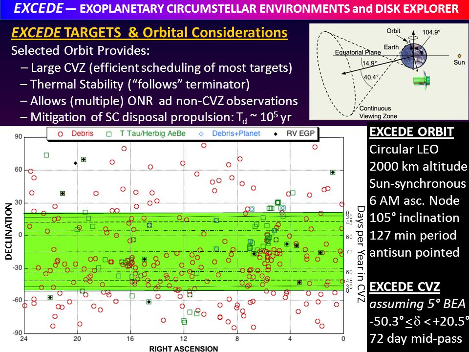 EXCEDE EXOPLANETARY CIRCUMSTELLAR ENVIRONMENTS and DISK EXPLORER EXCEDE TARGETS & Orbital Considerations Selected Orbit Provides: – Large CVZ (efficient scheduling of most targets) – Thermal Stability (follows terminator) – Allows (multiple) ONR ad non-CVZ observations – Mitigation of SC disposal propulsion: T d ~ 10 5 yr 30 45 72 60 45 0 30 60 0 30 45 Days per Year in CVZ DECLINATION EXCEDE ORBIT Circular LEO 2000 km altitude Sun-synchronous 6 AM asc.