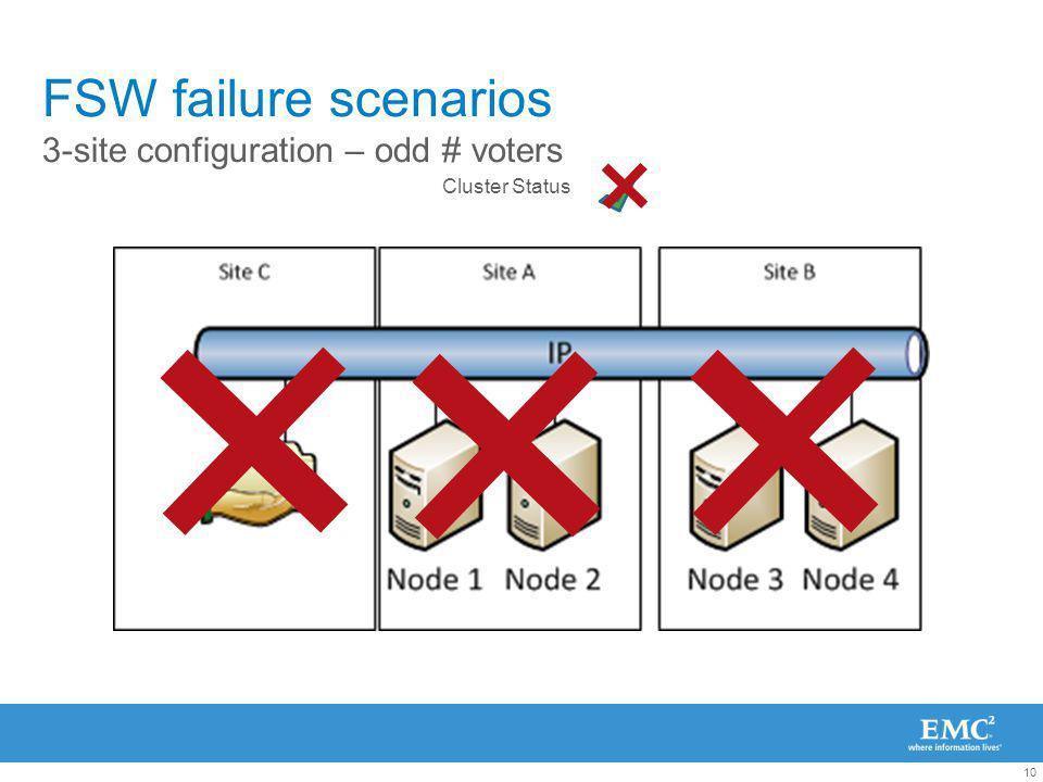 10 FSW failure scenarios 3-site configuration – odd # voters Cluster Status