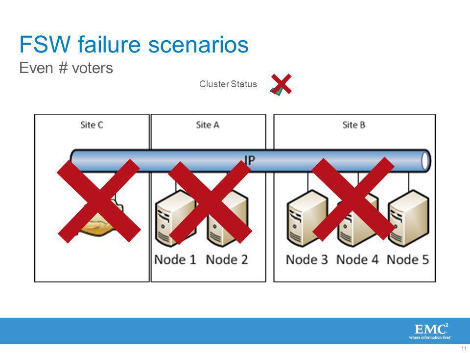 11 FSW failure scenarios Even # voters Cluster Status