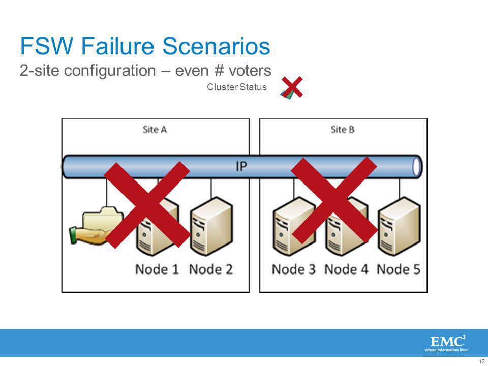 12 FSW Failure Scenarios 2-site configuration – even # voters Cluster Status