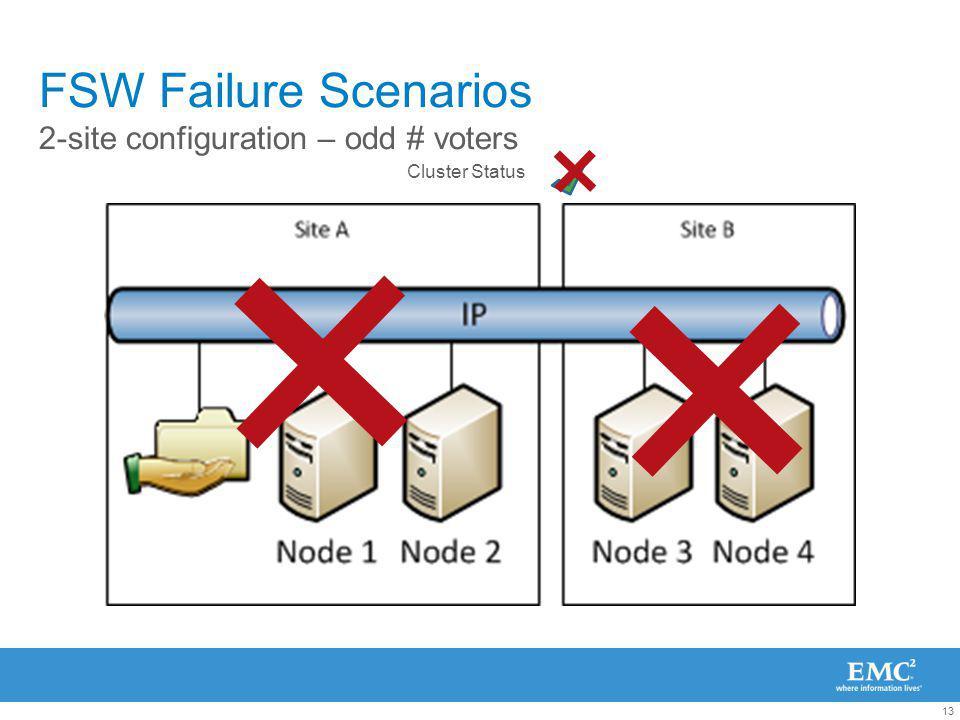 13 FSW Failure Scenarios 2-site configuration – odd # voters Cluster Status